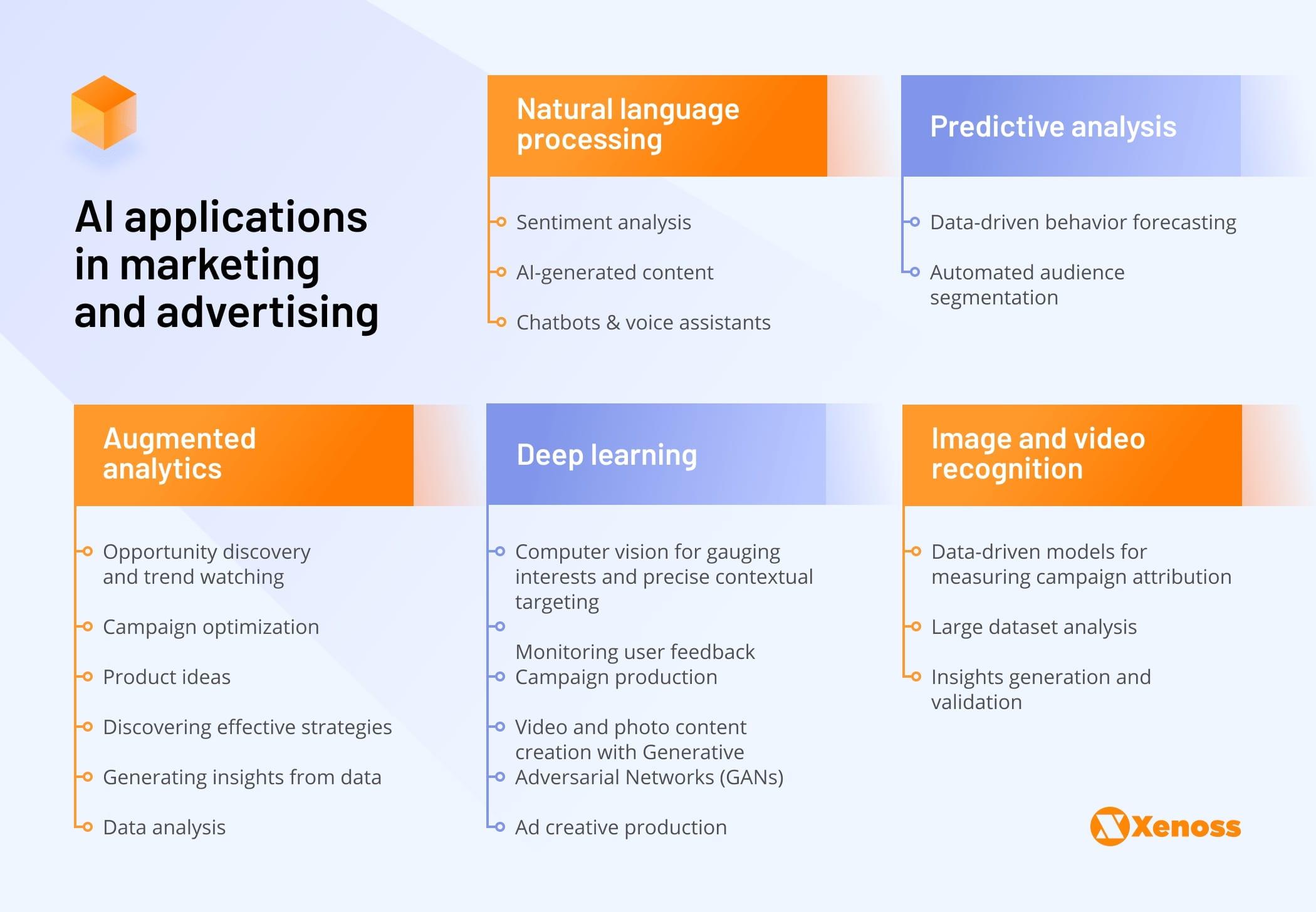 AI Applications in Martech   Xenoss Blog